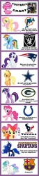 Size: 600x2678 | Tagged: apple bloom, applejack, barcelona, chart, comparison chart, cutie mark crusaders, dallas cowboys, fc barcelona, fluttershy, football, green bay packers, houston texans, indianapolis colts, mane six, miami dolphins, new england patriots, nfl, oakland raiders, pinkie pie, portsmouth spartans, princess celestia, princess luna, rainbow dash, rarity, safe, scootaloo, sweetie belle, trollestia, twilight sparkle