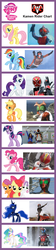 Size: 700x3124 | Tagged: safe, apple bloom, applejack, fluttershy, pinkie pie, princess celestia, princess luna, rainbow dash, rarity, scootaloo, sweetie belle, twilight sparkle, chart, comparison, cutie mark crusaders, kamen rider, mane six, meta
