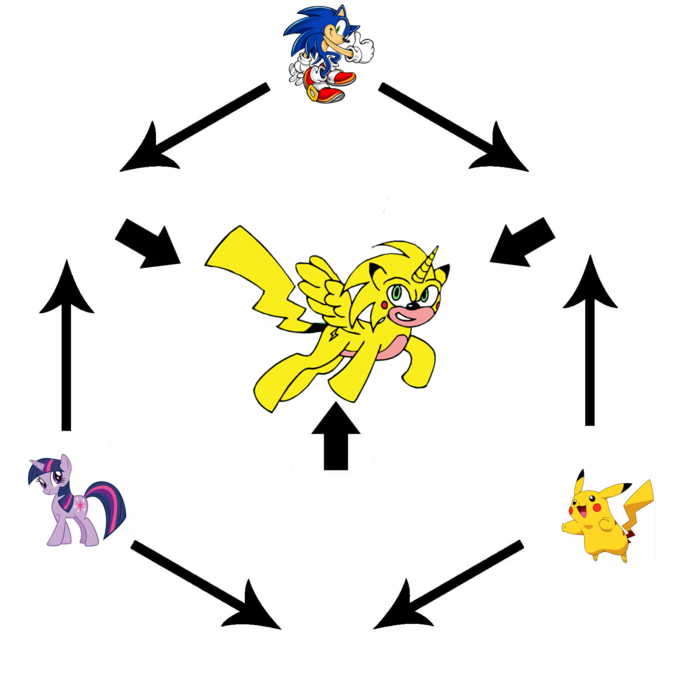 489428 abomination alicorn fusion fusion diagram pikachu 489428 abomination alicorn fusion fusion diagram pikachu pokmon pony safe sonichu sonic the hedgehog sonic the hedgehog series ccuart Image collections