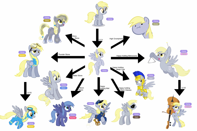 Evolution Eevee Evolution Chart