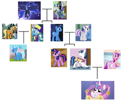 Size: 2360x1968 | Tagged: artist needed, source needed, safe, edit, edited edit, edited screencap, idw, screencap, jack pot, night light, princess cadance, princess flurry heart, princess luna, shining armor, star swirl the bearded, sunflower spectacle, trixie, twilight sparkle, twilight velvet, alicorn, pony, unicorn, a canterlot wedding, bloom and gloom, games ponies play, grannies gone wild, magic duel, season 1, season 2, season 3, season 4, season 5, season 7, season 8, shadow play, the cutie mark chronicles, the times they are a changeling, twilight's kingdom, spoiler:comic, spoiler:comic40, spoiler:s08, alicorn amulet, ancestors, angry, armor, artifact, aura, baby, baby bottle, baby pony, bell, bottle, bow, bowtie, brother, brother and sister, brothers, canterlot, canterlot castle, cape, castle, clothes, cloud, conspiracy, conspiracy theory, counterparts, cousin, cousins, cradle, crib, crown, crystal castle, crystal empire, cutie mark, day, diaper, door, dream walker luna, dreamworld, family, family tree, father and child, father and daughter, father and mother, father and son, female, flower, foal, glare, glaring daggers, glow, granddaughter, grandfather, grandfather and grandchild, grandfather and granddaughter, grandfather and grandson, grandmother, grandmother and grandchild, grandmother and granddaughter, grandmother and grandson, grandparents, grandson, great granddaughter, great grandfather, great grandmother, happy, hat, headcanon, heart, hill, jacket, jacktacle, jewelry, laying on bed, levitation, lying down, magic, magic aura, magical artifact, male, mare, moon, mother and child, mother and daughter, mother and father, mother and son, ms paint, ms paint adventures, night, night sky, nightvelvet, open mouth, pattern, ponyville, princess, regalia, royal guard, royalty, scroll, shiningcadance, shipping, shirt, siblings, simple background, sister, sister-in-law, sky, spear, spread wings, stained glass, stallion, standing, stars, straight, sun, sunflower, telekinesis, text, theory, top hat, transparent background, tree, twilight's castle, unicorn twilight, update, updated, updated image, vest, wall of tags, weapon, wingboner, wings, wizard hat, wizard robe