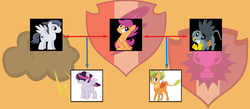 Size: 1433x627 | Tagged: artist:jdmiles, artist:kianamai, bisexual, crossbreeding, cutie mark, family tree, female, filly, gabby, gabbyloo, griffon, hybrid, interspecies offspring, kilalaverse, kilalaverse ii, lesbian, magical lesbian spawn, next generation, oc, oc:echo (kilala), oc:hunter, offspring, parent:gabby, parent:rumble, parent:scootaloo, parents:gabbyloo, parents:rumbloo, pegasus, polygamy, pony, rumble, safe, scootaloo, shipping, the cmc's cutie marks