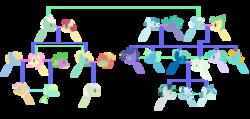 Size: 2288x1088 | Tagged: safe, artist:berrypunchrules, cerulean skies, fluttershy, gentle breeze, posey shy, sky stinger, spike, tree hugger, vapor trail, zephyr breeze, oc, oc:galeforce, oc:meadowlark, oc:mister twister, oc:splash scale, oc:tailwind, oc:trail blazer, dracony, hybrid, base used, ceruleanshy, family tree, female, flutterspike, male, offspring, parent:cerulean skies, parent:fluttershy, parent:sky stinger, parent:spike, parent:tree hugger, parent:vapor trail, parent:zephyr breeze, parents:ceruleanshy, parents:flutterspike, parents:vaporsky, parents:zephyrhugger, polyamory, shipping, straight, vaporsky, zephyrhugger