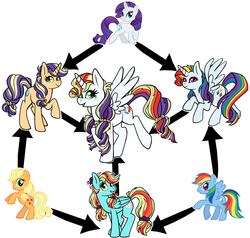 Size: 4807x4573 | Tagged: safe, artist:mississippikite, applejack, rainbow dash, rarity, alicorn, fusion, fusion diagram, hexafusion, simple background, white background