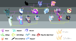 Size: 3581x1946 | Tagged: safe, artist:lekewlcheese, flim, princess cadance, princess flurry heart, queen chrysalis, shining armor, trixie, twilight sparkle, oc, changeling, changeling queen, changepony, hybrid, alternate universe, family tree, female, infidelity, interspecies offspring, lesbian, magical lesbian spawn, male, offspring, parent:flim, parent:princess cadance, parent:queen chrysalis, parent:shining armor, parent:trixie, parent:twilight sparkle, parents:shining chrysalis, parents:shiningcadance, parents:twixie, shining chrysalis, shiningcadance, shipping, straight, twiflim, twixie