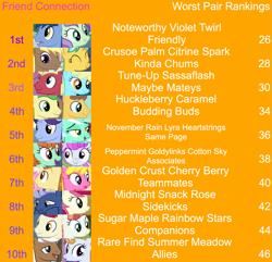 Size: 2025x1953 | Tagged: safe, edit, edited screencap, editor:jaredking203, screencap, blues, caramel, cherry berry, citrine spark, coco crusoe, cotton sky, fire quacker, golden crust, huckleberry, lyra heartstrings, midnight snack (character), mochaccino, noteworthy, november rain, peppermint goldylinks, rainbow stars, rare find, roseluck, sassaflash, sugar maple, summer meadow, tune-up, violet twirl, pony, female, friendship student, male, mare, stallion