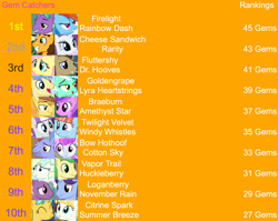 Size: 2025x1610 | Tagged: safe, edit, edited screencap, editor:jaredking203, screencap, amethyst star, bow hothoof, braeburn, cheese sandwich, citrine spark, cotton sky, doctor whooves, fire quacker, firelight, fluttershy, goldengrape, huckleberry, loganberry, lyra heartstrings, november rain, rainbow dash, rarity, sir colton vines iii, sparkler, summer breeze, time turner, twilight velvet, vapor trail, windy whistles, earth pony, pegasus, pony, unicorn, female, friendship student, male, mare, orange background, simple background, stallion, text